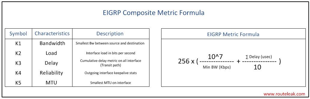 EIGRP Composite Metric Formula
